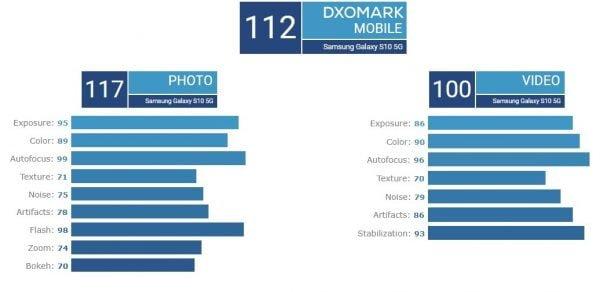 Samsung Galaxy S10 5G VS Huawei P30 Pro Camera