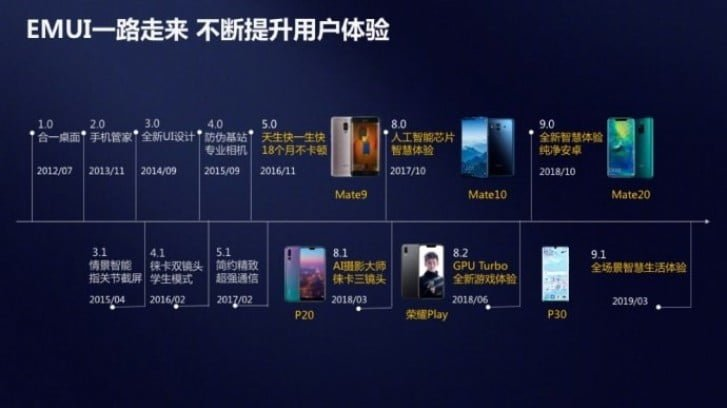 Huawei reached 470 million devices