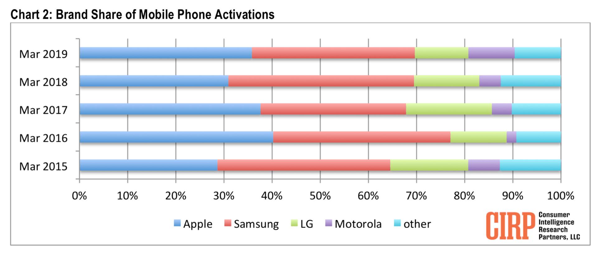 iPhone creates sales