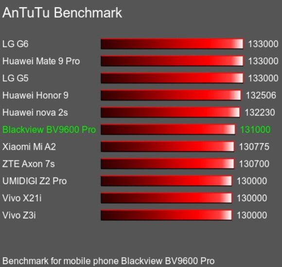 blackview bv9600 pro review