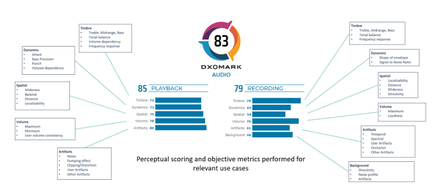 DxOMark also tests your smartphone sounds