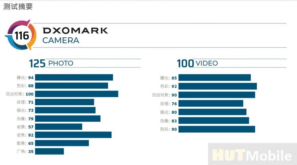 DXOMARK Huawei P30 Pro Camera Review