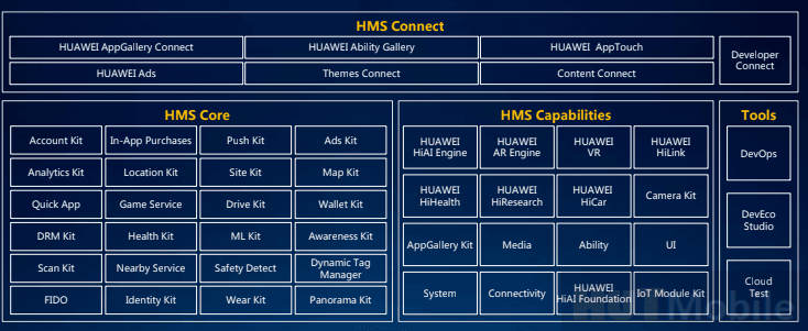Huawei Launches HMS Core 4.0 Services Suite Worldwide