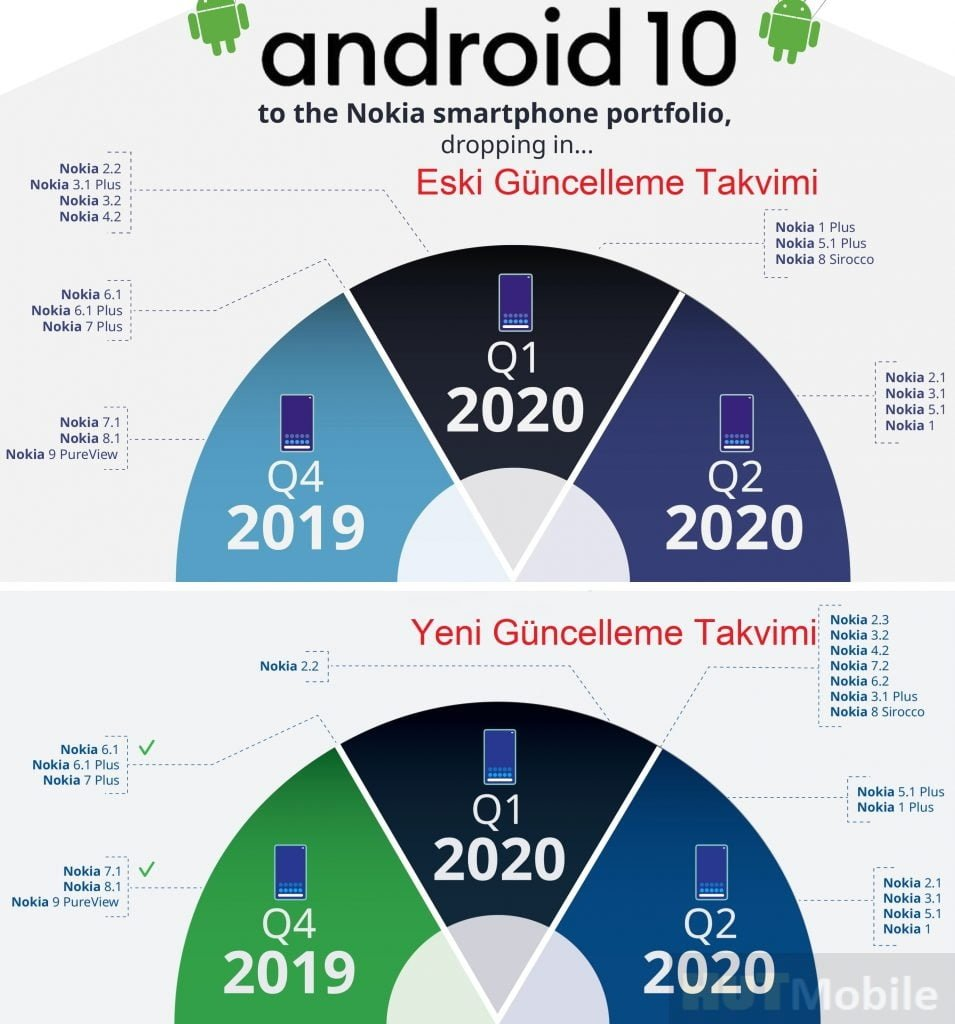 Nokia Android 10 update Date