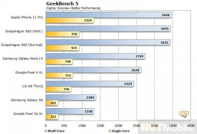 iPhone 12 Apple A14 Bionic Chip First Benchmark Scores Detail