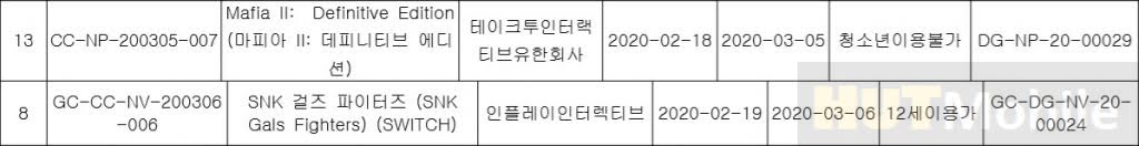Mafia II Game Koreans News Definitive Edition Gets Korean Rating