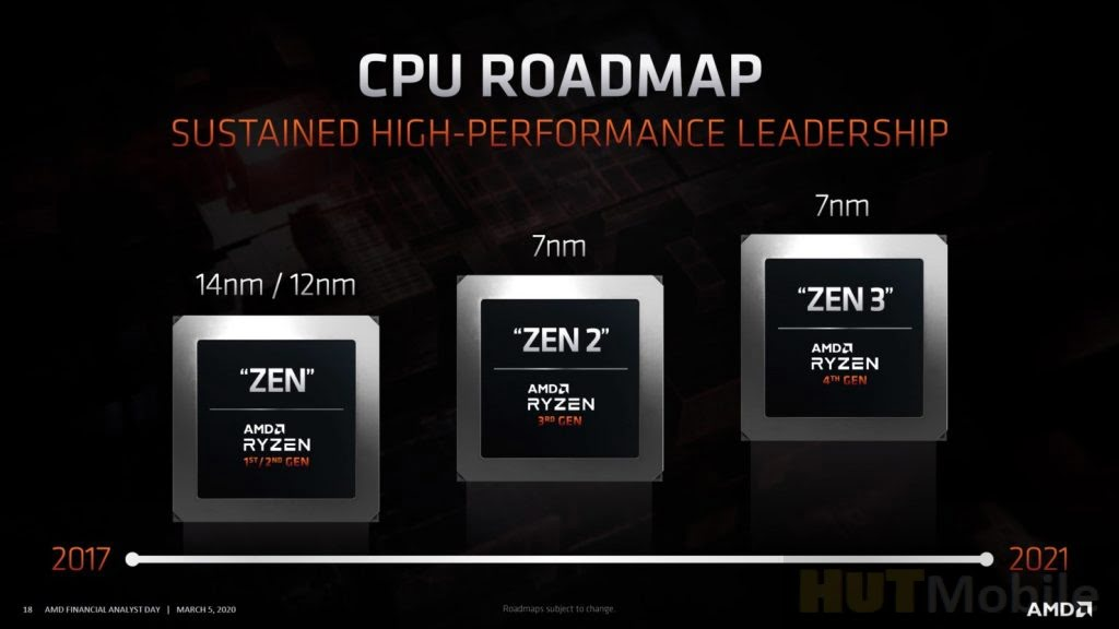 AM4 support for 4th generation AMD Ryzen processors has been confirmed News And Detail Leaked Features