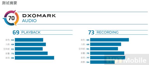 70 points total! DXOMARK announces new iPhone SE audio score