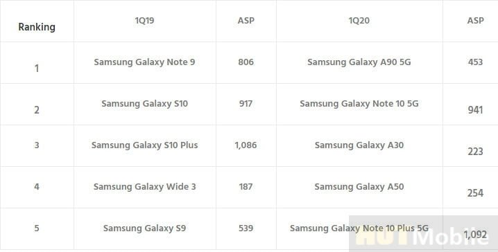 Samsung flagship phones are losing blood!