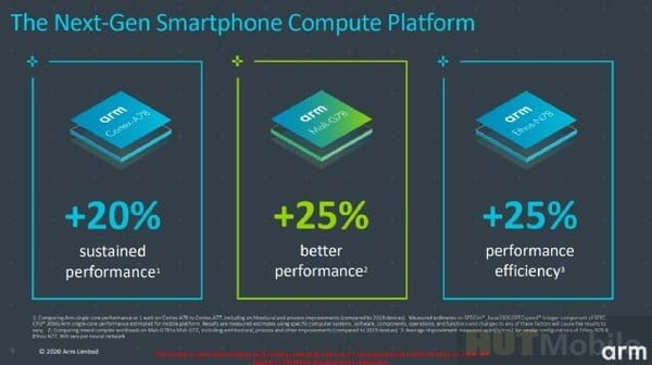 Samsung is about to make 5nm Exynos chip Samsung Note20 series or debut