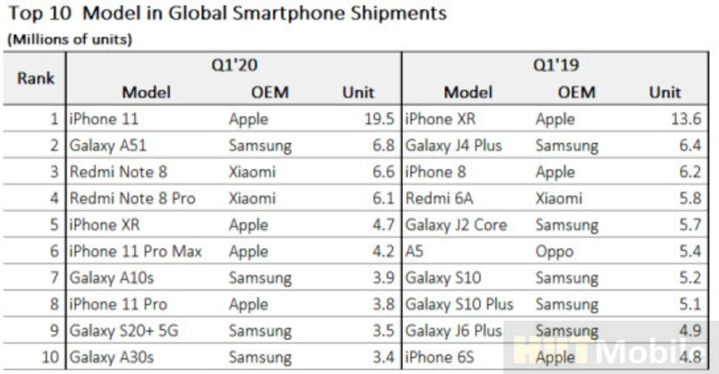 The best-selling smartphone models 2020